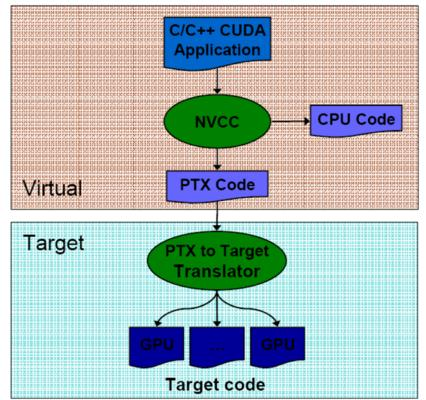 compiling_CUDA