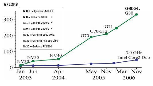Tăng trưởng về tốc độ so sánh giữa CPU và GPU