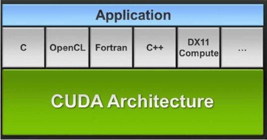 CUDA_architecture
