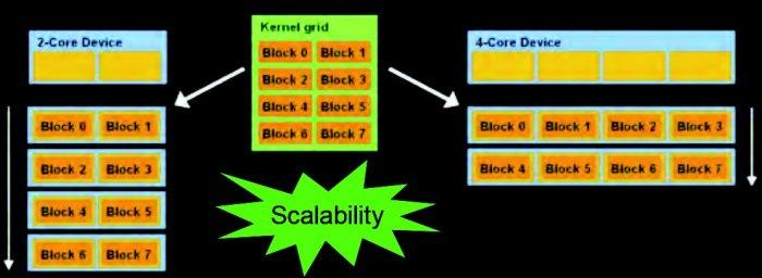 CUDA_scalable