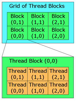 Grids_and_Blocks_of_Threads