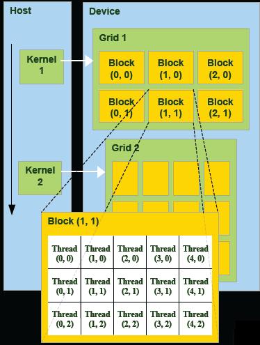 Mỗi kernel có thể được thực thi song song