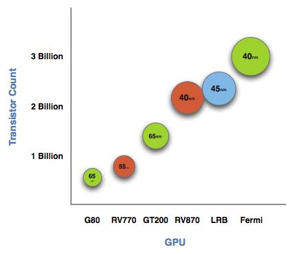 Công nghệ chế tạo GPU